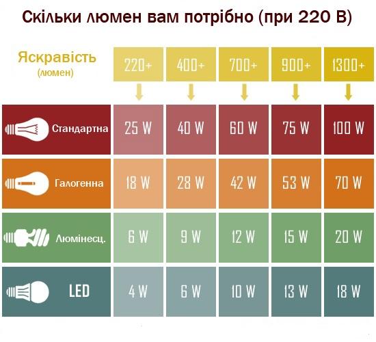 Светодиодная лампа C37-1 LED 4W - 3000K